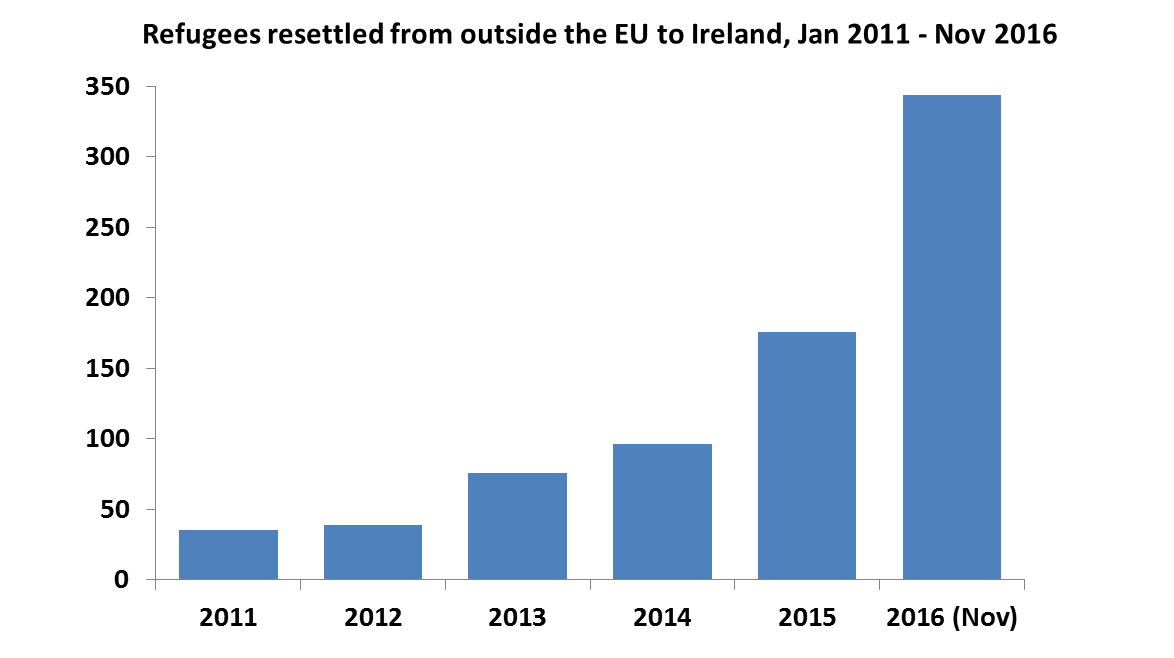 Resettlement of Refugees and Private Sponsorship in Ireland
